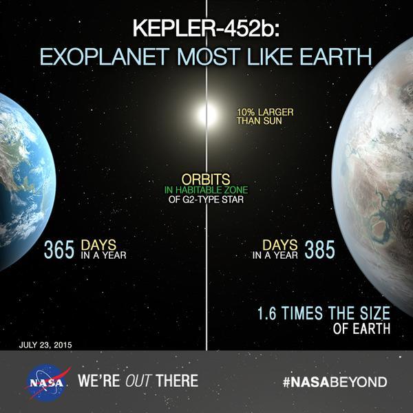 Земля и Kepler-452b. Фото с сайта NASA